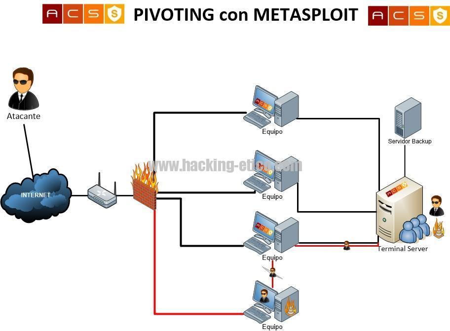 pivoting1