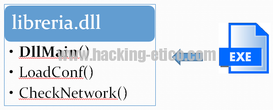 DLL Hijacking - Parte 1