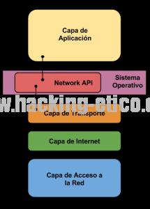 NAPI en el Modelo TCP-IP