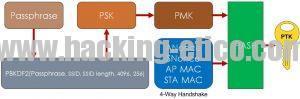 Diagrama generación PTK