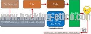 Diagrama generación PTK - MIC - Dict