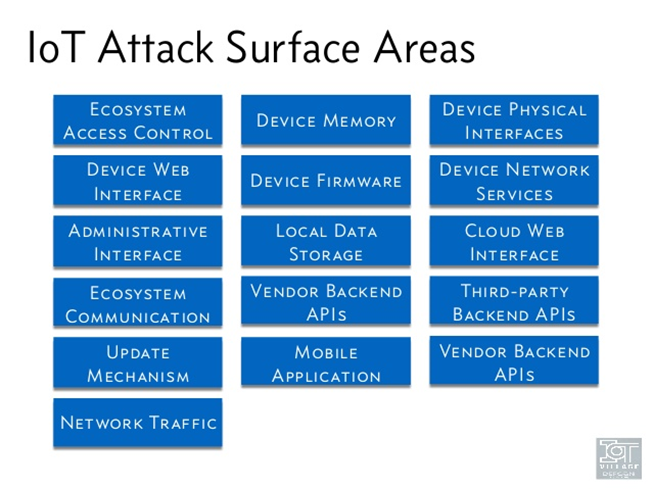 IoT OWASP Attack Surface Areas