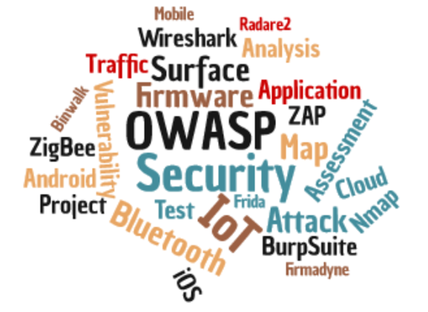 IoT Tag Cloud